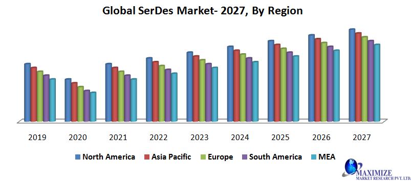 Global SerDes Market