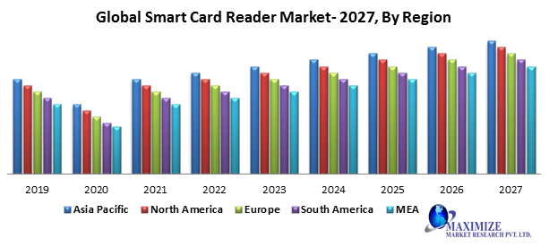 Global Smart Card Reader Market