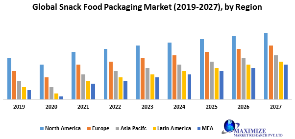 Global Snack Food Packaging Market