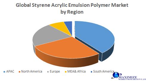 Global Styrene Acrylic Emulsion Polymer Market