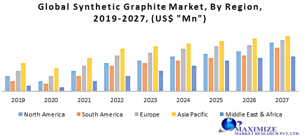 Global Synthetic Graphite Market