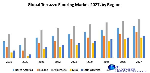 Global Terrazzo Flooring Market