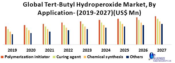 Global Tert-Butyl Hydroperoxide Market