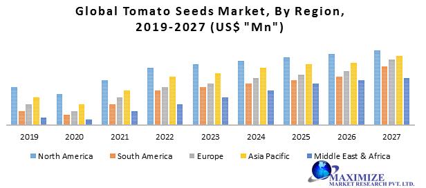 Global Tomato Seeds Market