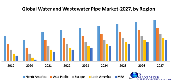 Global Water and Wastewater Pipe market
