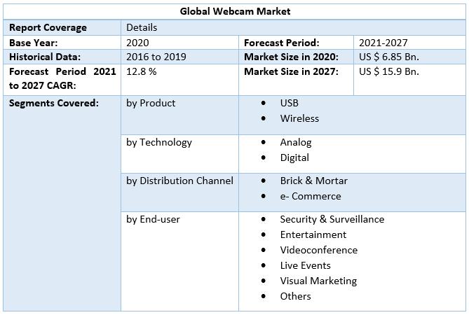 Global Webcam Market