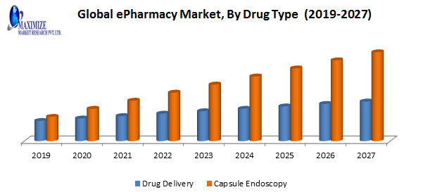 Global ePharmacy Market