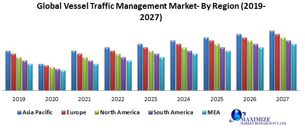Global vessel traffic management market