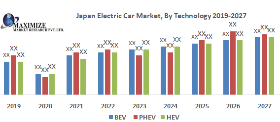 Japan Electric Car Market