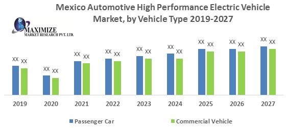 Mexico Automotive High Performance Electric Vehicle Market