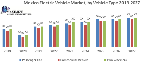 Mexico Electric Vehicle Market