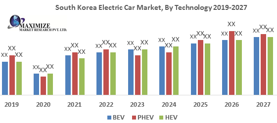 South Korea Electric Car Market