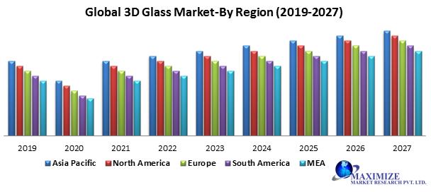 Global 3D glass market