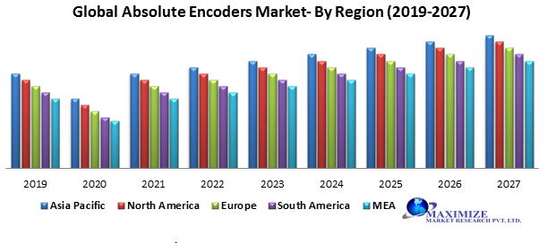 Global Absolute Encoders Market-Industry Analysis and Forecast (2019-2027) 1