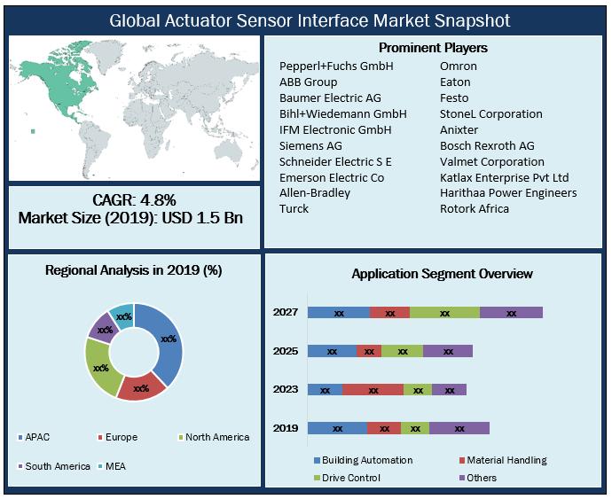 Global Actuator Sensor Interface Market Snapshot