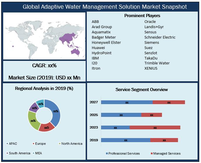 Global Adaptive Water Management Solution Market Snapshot