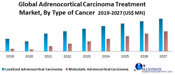 Global Adrenocortical Carcinoma Treatment Market