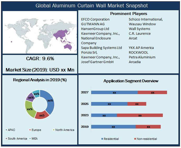 Global Aluminum Curtain Wall Market Snapshot