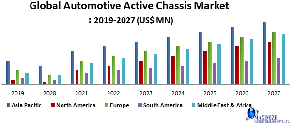 Global Automotive Active Chassis Market