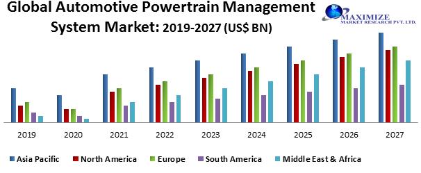 Global Automotive Powertrain Management System Market