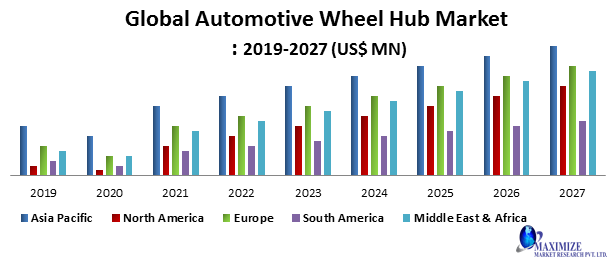 Global Automotive Wheel Hub Market