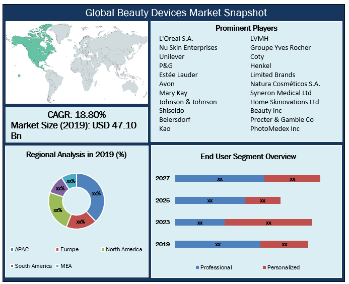 Global Beauty Devices Market Snapshot