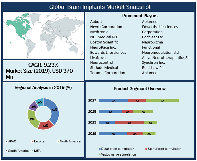 Global Brain Implants Market Snapshot