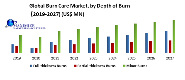 Global Burn Care Market