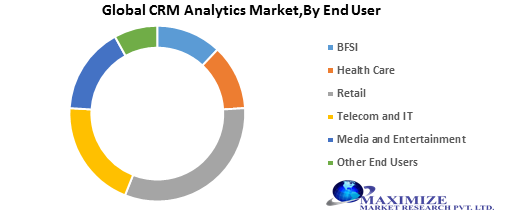 Global CRM Analytics Market