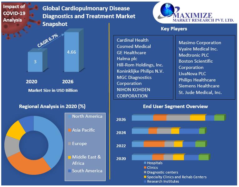 Global Cardiopulmonary Disease Diagnostics and Treatment Market Snapshot