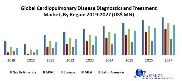 Global Cardiopulmonary Disease Diagnostics and Treatment Market