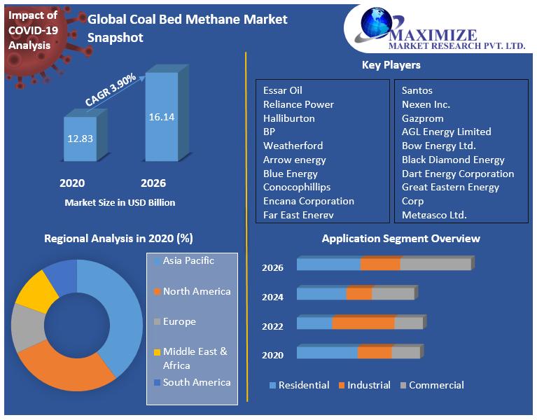 Global Coal Bed Methane Market Snapshot