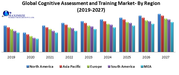 Global Cognitive Assessment and Training Market