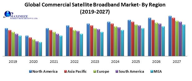 Global Commercial Satellite Broadband Market