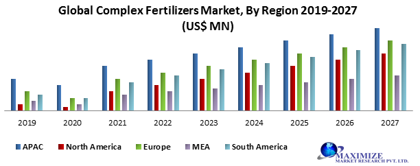 Global Complex Fertilizers Market
