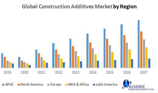 Global Construction Additives Market