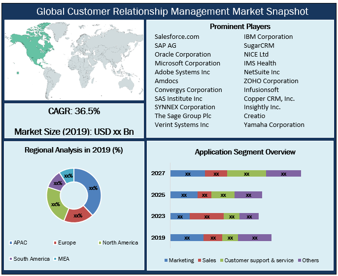 Global Customer Relationship Management Market Snapshot