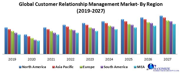 Global Customer Relationship Management Market