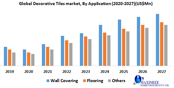 Global Decorative Tiles Market