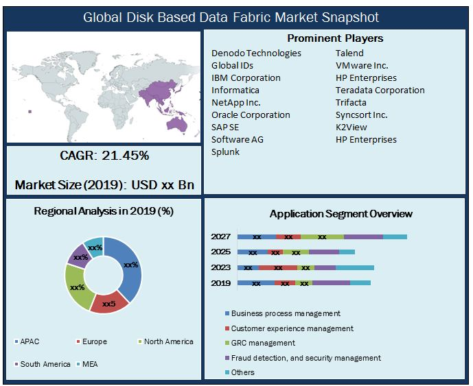 Global Disk Based Data Fabric Market Snapshot