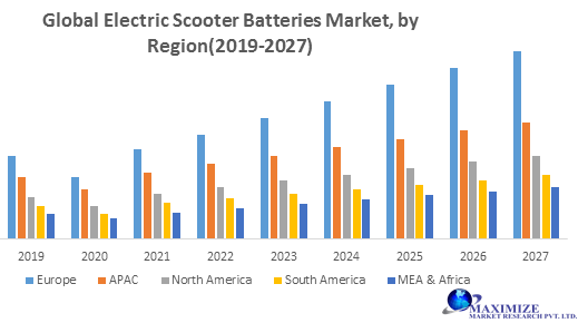 Global Electric Scooter Batteries Market