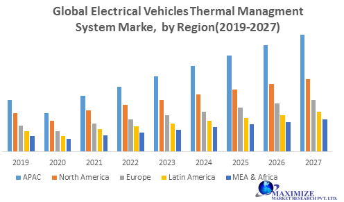 Global Electric Vehicle Thermal Management System Market