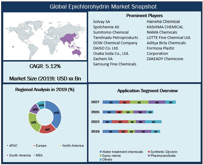 Global Epichlorohydrin Market Snapshot