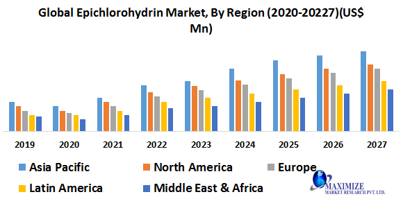 Global Epichlorohydrin Market- Industry Analysis and Forecast (2020-2027)