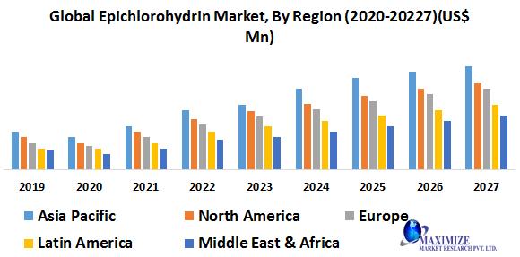 Global Epichlorohydrin Market