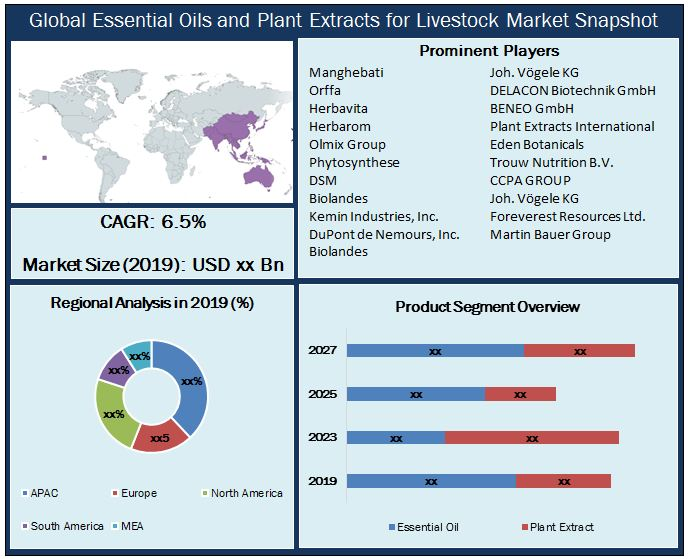 Global Essential Oils and Plant Extracts for Livestock Market Snapshot