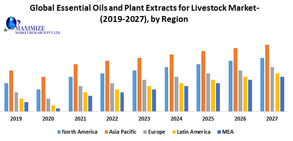 Global Essential Oils and Plant Extracts for Livestock Market