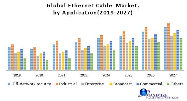 Global Ethernet Cable Market