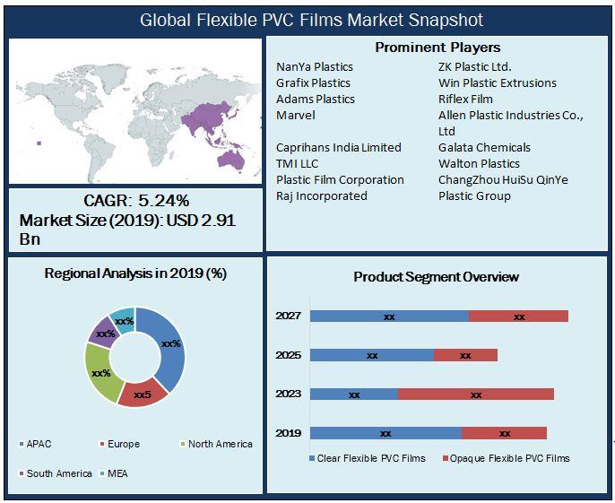 Global Flexible PVC Films Market Snapshot