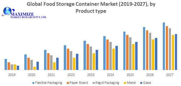 Global Food Storage Container Market